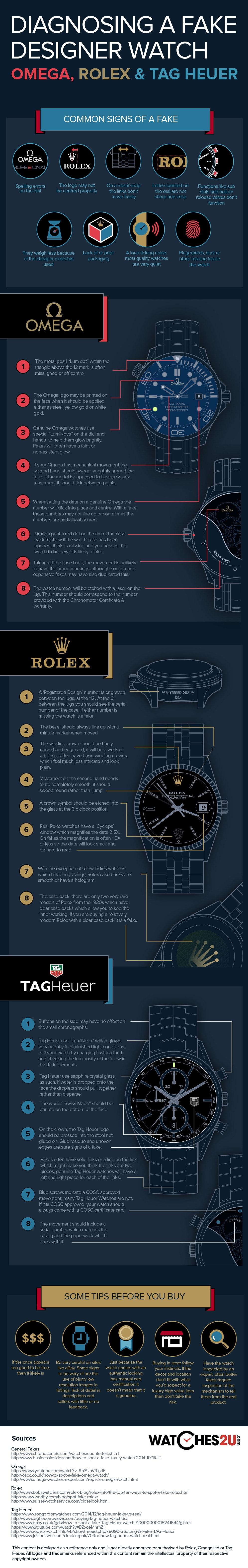 Spek eine gefälschte Rolex, Omega oder Tag Heuer Uhr, Infografik